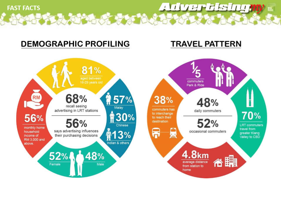 fast facts demographics monorail malaysia advertising