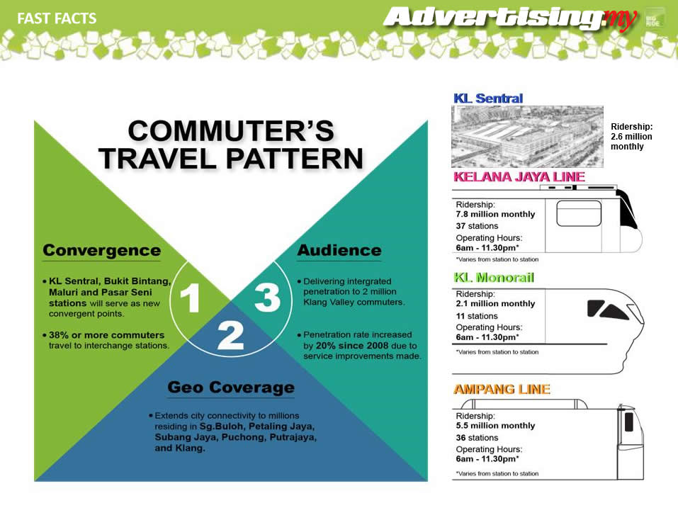 fast facts travel pattern monorail malaysia advertising